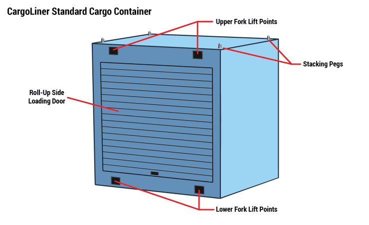 CargoLiner Standard Cargo Containers Hold Up to 1½ Tons of Cargo. (Side Loading Version) MegaRail