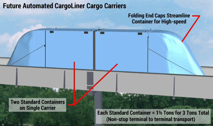 Future Automated CargoLiner Cargo Carriers. MegaRail