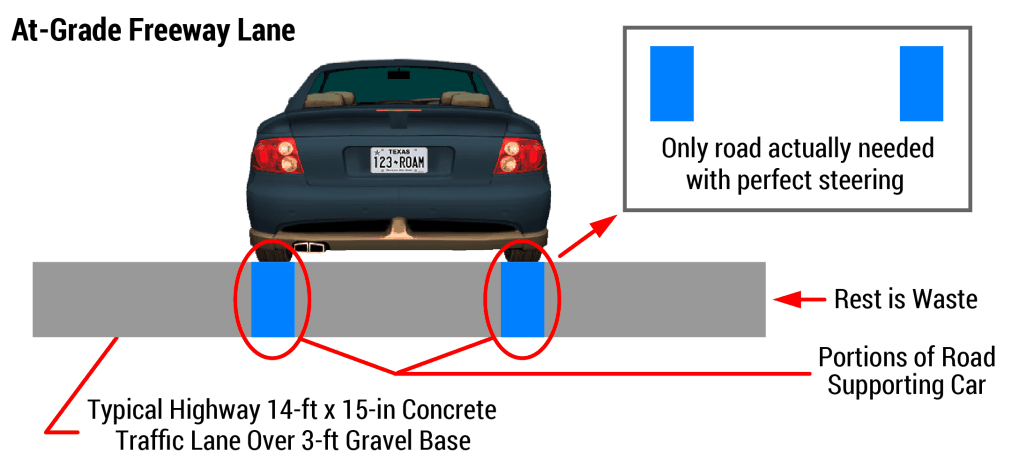 Typical Freeway Land & Basic Requirements for Precise Vehicle Steering. At-Grade Freeway Lane Illustration. Conventional Roads Waste Most of the Space Allotted.
