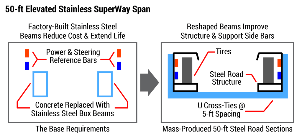 All Base Freeway Function Plus Power & Steering Reference Bars in Lightweight, Elevated, Electrified SuperWay. Elevated Superway Span (Superway Replaces Conventional Concrete or Asphalt Roadways With Modular Steel Guidways)