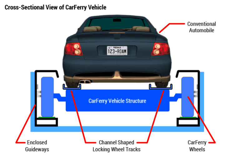 Cross-Sectional View of Personal Car on CarFerry Vehicle. MegaRail
