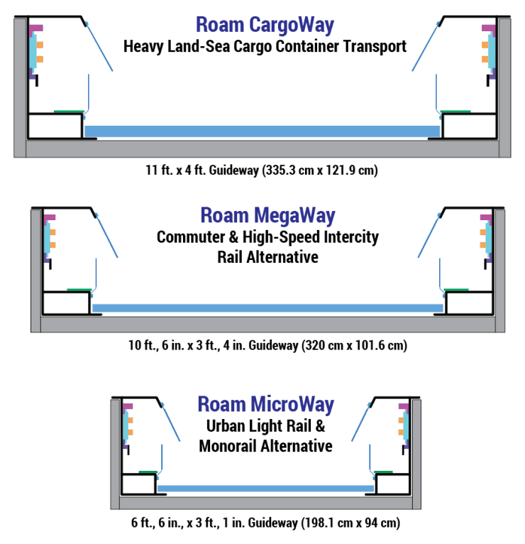 Roam's CargoWay, MegaWay, and MicroWay Guideway Gauges Shown to Scale. Megarail.